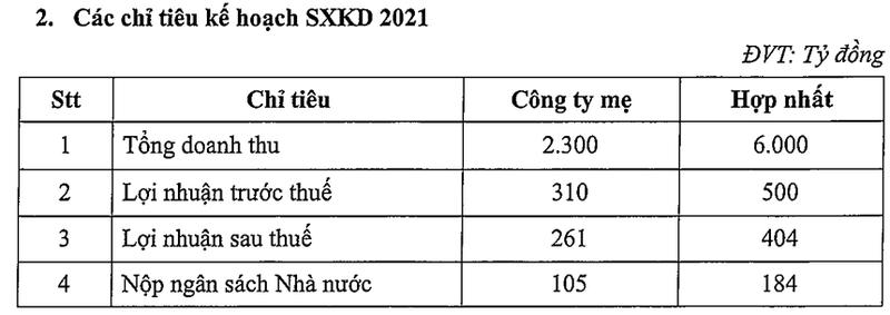PVT lai len ke hoach than trong khi giam hon 51% so nam 2020