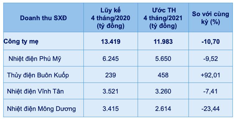 EVNGENCO3 uoc doanh thu 4 thang giam gan 11% ve muc 11.983 ty dong