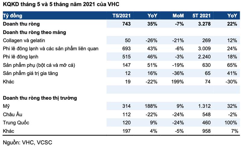 Vinh Hoan uoc doanh thu thang 5 dat 743 ty, tang 35% so cung ky