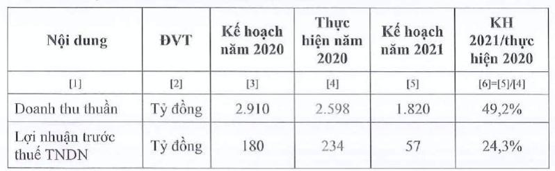 Vocarimex ly giai nguyen nhan dat ke hoach loi nhuan 2021 suy giam