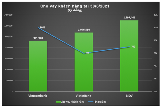 'Ky phung dich thu' BIDV, VietinBank va Vietcombank 6 thang 2021-Hinh-2