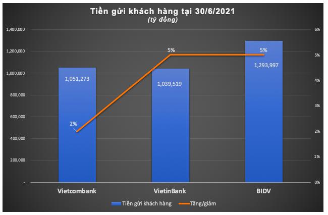 'Ky phung dich thu' BIDV, VietinBank va Vietcombank 6 thang 2021-Hinh-3