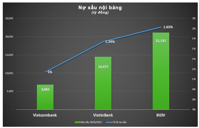 'Ky phung dich thu' BIDV, VietinBank va Vietcombank 6 thang 2021-Hinh-4