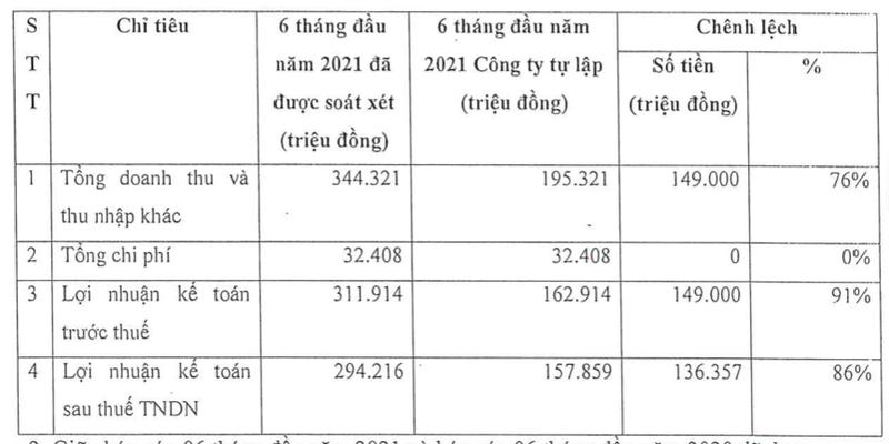 Ban khoan dau tu vao HNG, Chung khoan Agribank tang lai them 136 ty sau soat xet