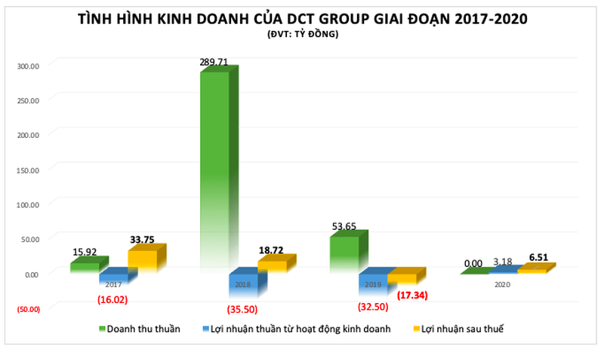Soi 'suc khoe' cua DCT Group khi huy dong hang ngan ty qua trai phieu (bai 1)