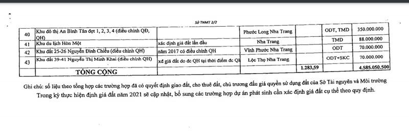 Hang tram du an o Khanh Hoa phai dinh lai gia dat-Hinh-3
