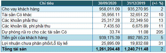 No xau cua ngan hang VietinBank tang 66%, lai truoc thue quy 3 giam den 7%