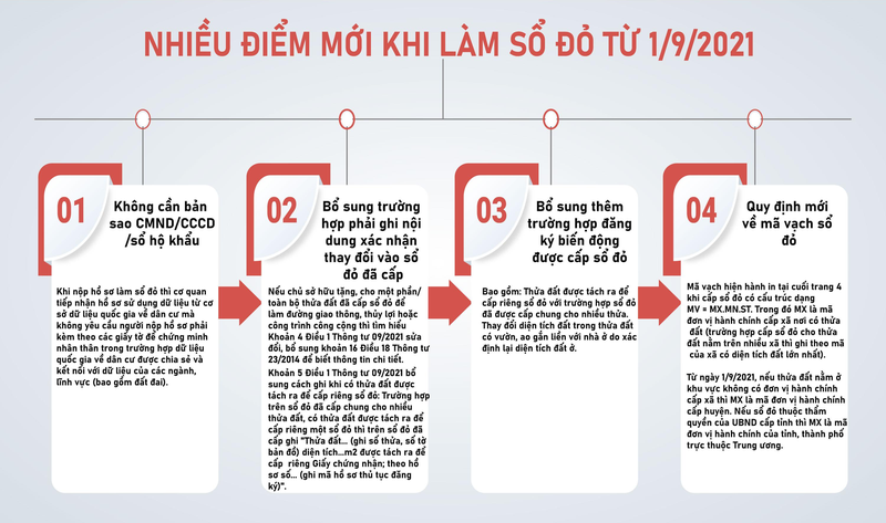 Tu 1/9, nguoi dan co the lam so do ma khong can giay to chung minh nhan than